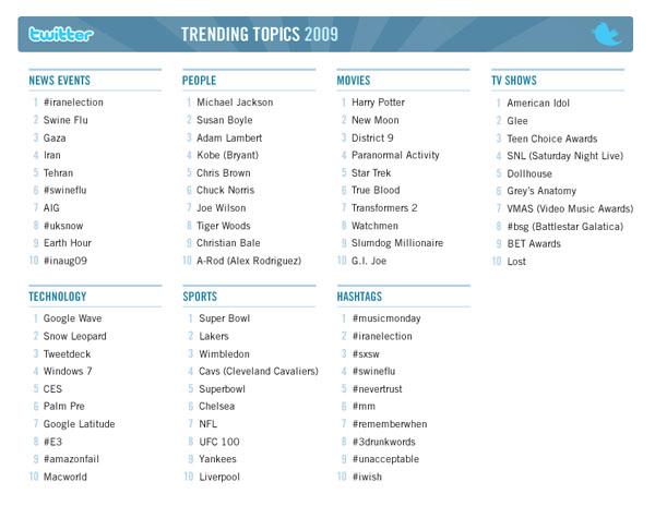 trending-topics-twitter-2009
