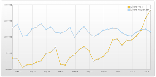 Instagram vs.Vine, datos en Topsy