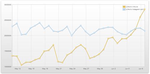 Instagram vs.Vine, datos en Topsy