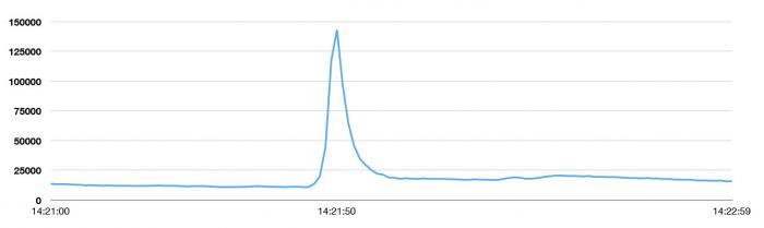 Pico Tweets por Segundo Agosto 2013